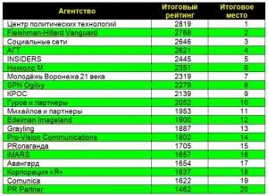 рейтинг агентств 2011