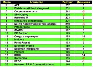 рейтинг агентств, июль 2012