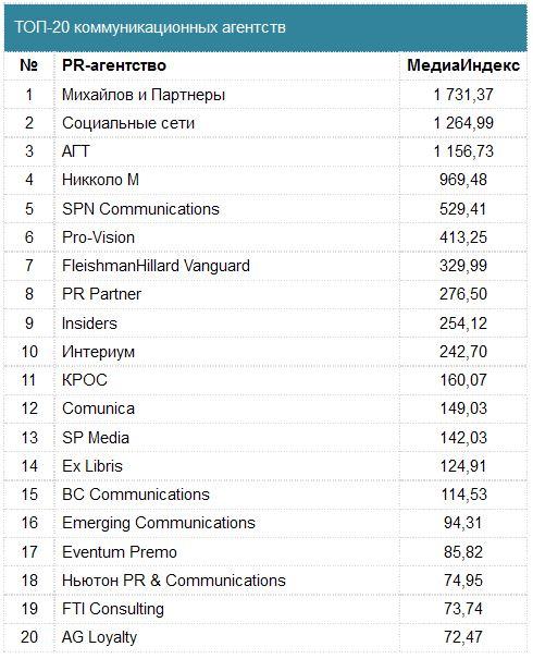 Медиарейтинг PR-агентств за 2014 год